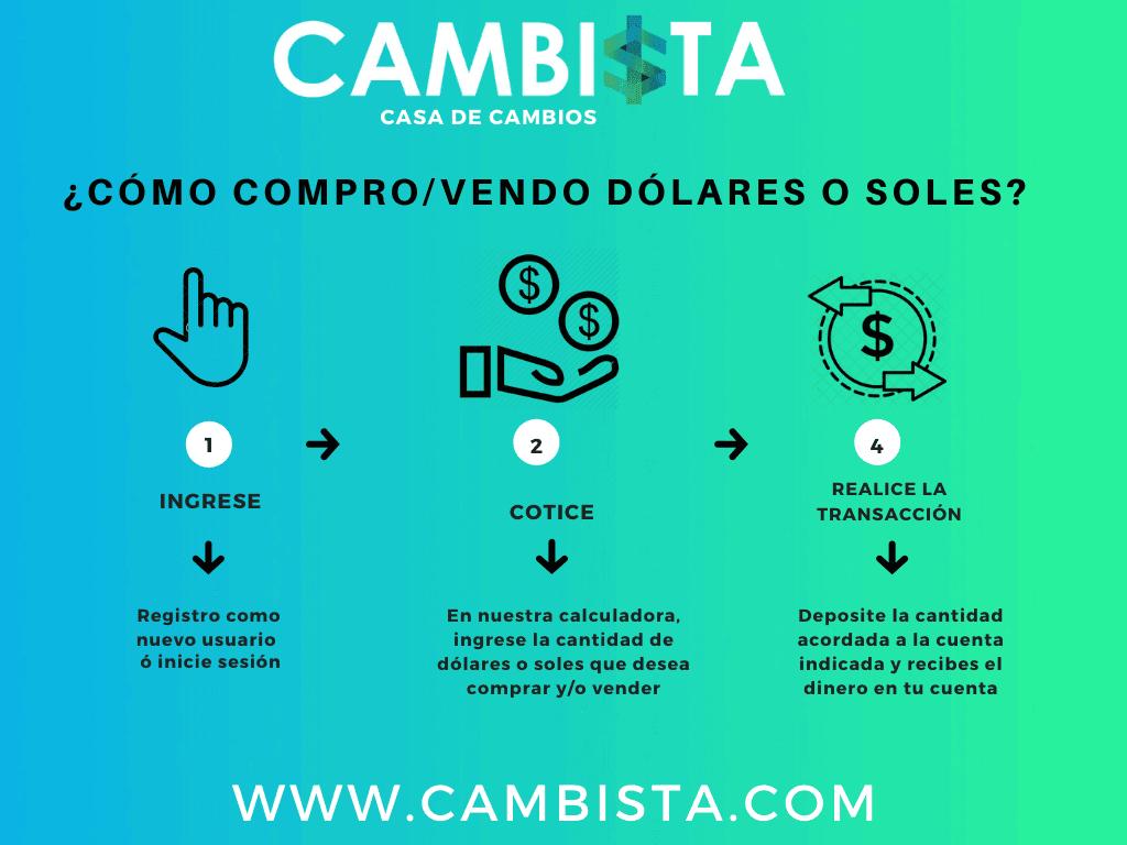 infografia de compra y venta de dolares